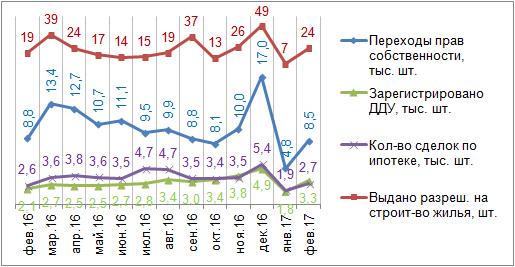 Официальная статистика (Москва)